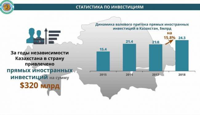 Что лучше инвестировать в казахстане взять кредит в ижевске с плохой историей