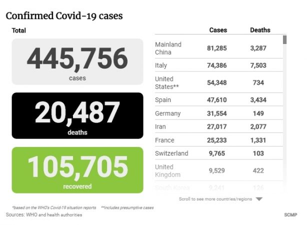 Испания обошла Китай по количеству жертв коронавируса