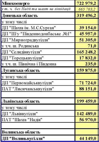 Шахтеры Кривбасса— заложники пенсионной реформы иразборок олигархов
